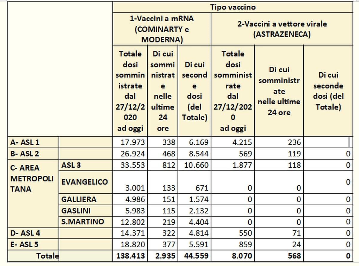 Vaccinazioni in Liguria 2021-03-08