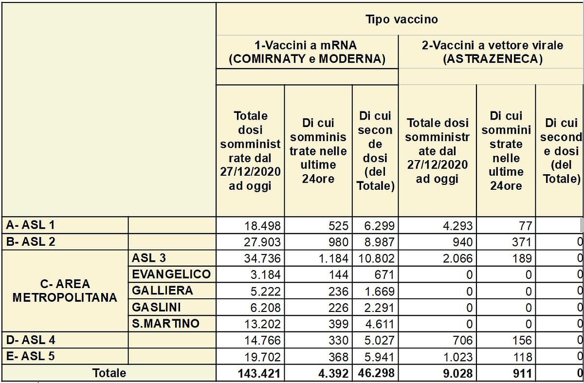 Vaccinazioni in Liguria 2021-03-09