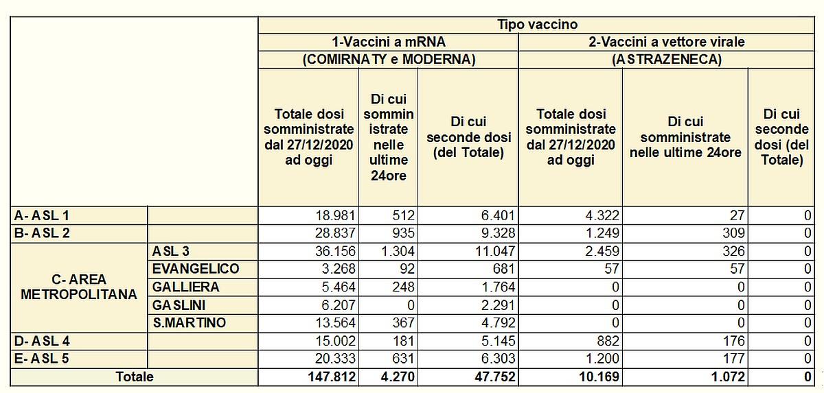 https://www.albengacorsara.it/wp-content/uploads/2021/03/Vaccinazioni-in-Liguria-2021-03-10.jpg