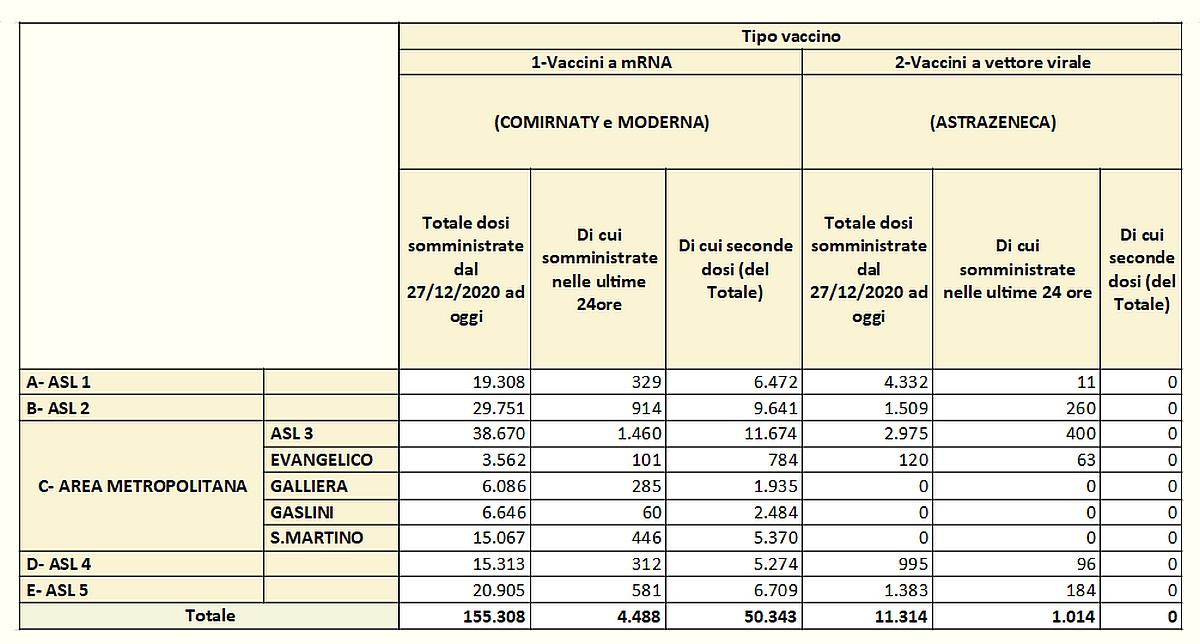 Vaccinazioni in Liguria 2021-03-11