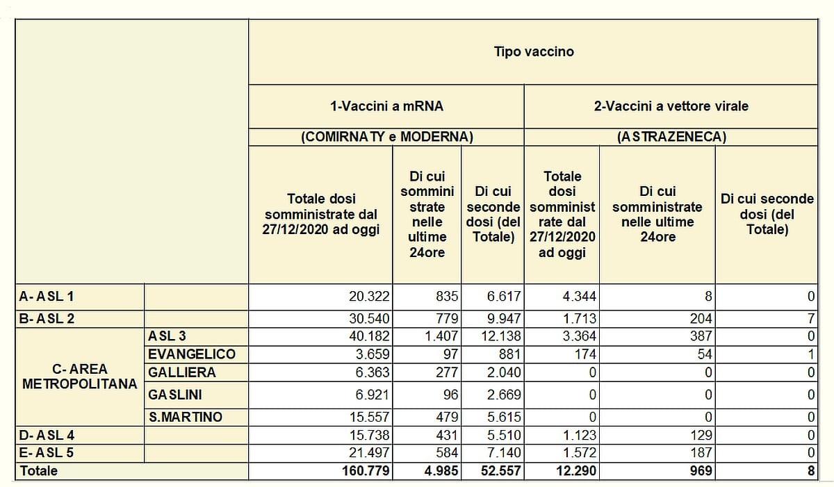 Vaccinazioni in Liguria 2021-03-12