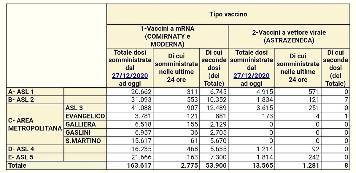 Vaccinazioni in Liguria 2021-03-13