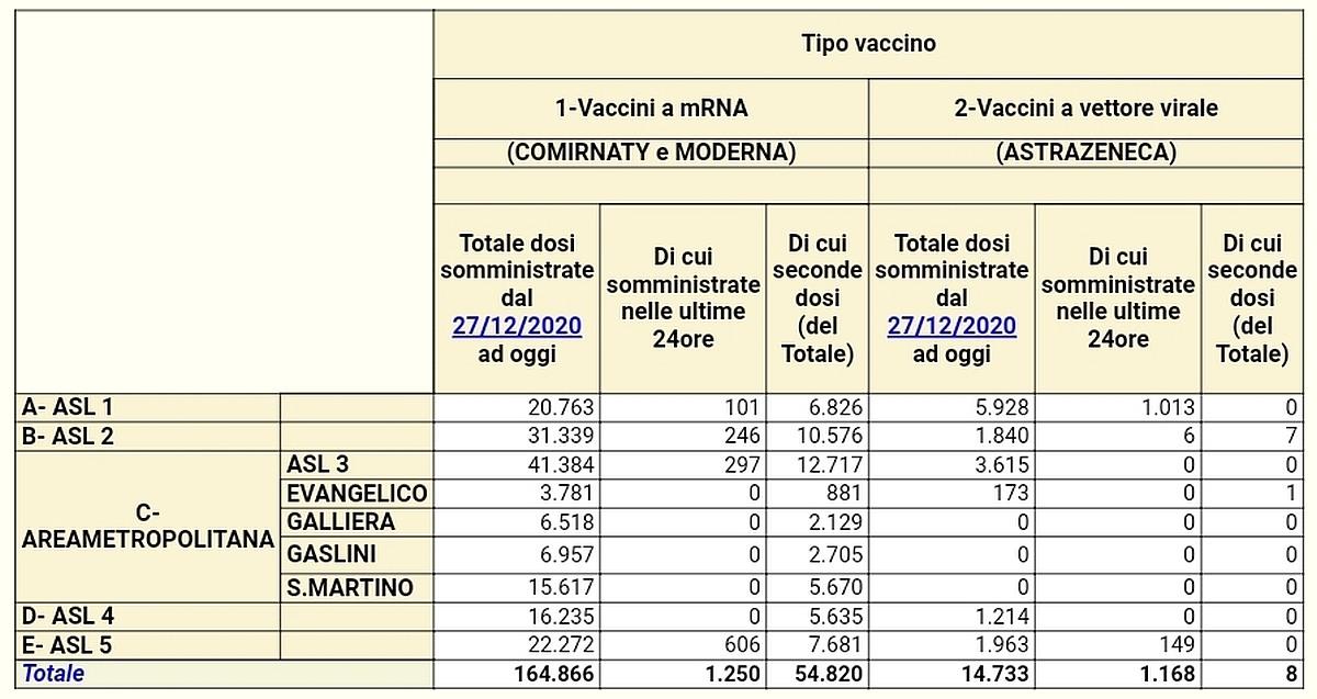 Vaccinazioni in Liguria 2021-03-14