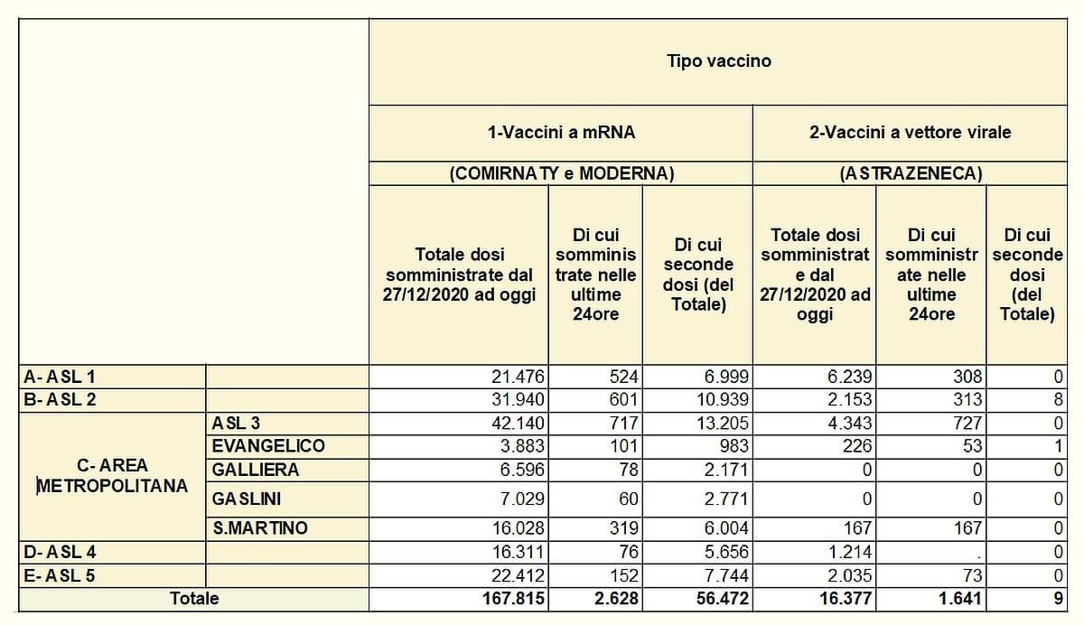 Vaccinazioni in Liguria 2021-03-15
