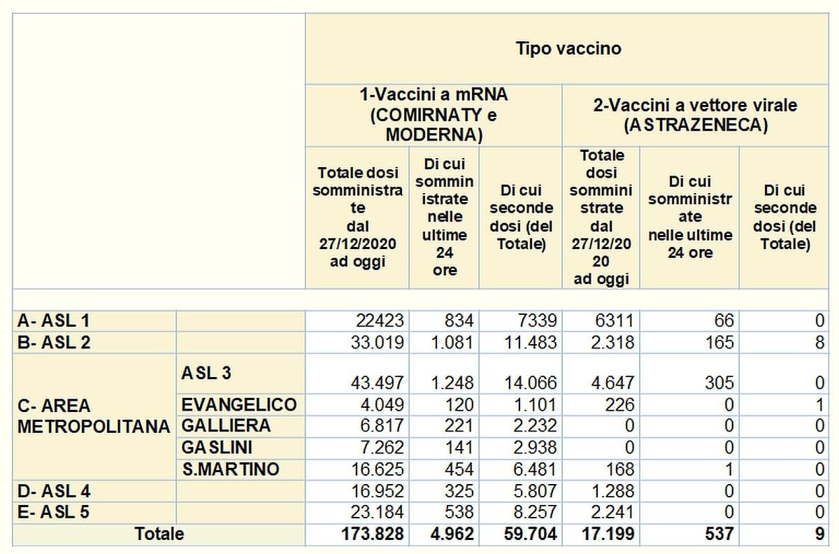 Vaccinazioni in Liguria 2021-03-16
