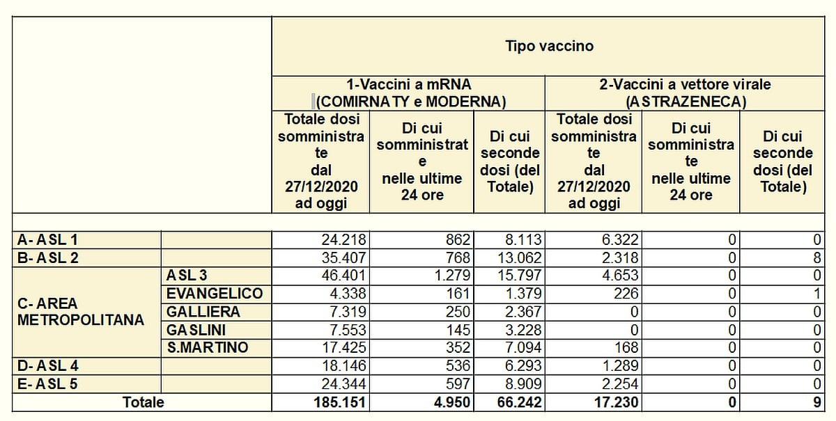 Vaccinazioni in Liguria 2021-03-18