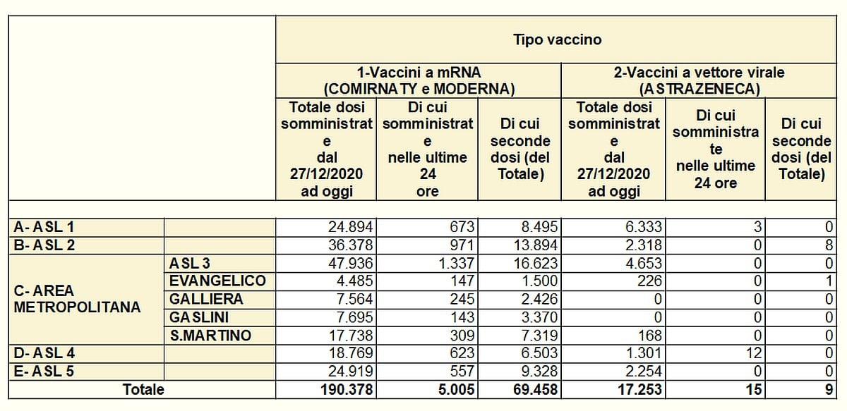 Vaccinazioni in Liguria 2021-03-19