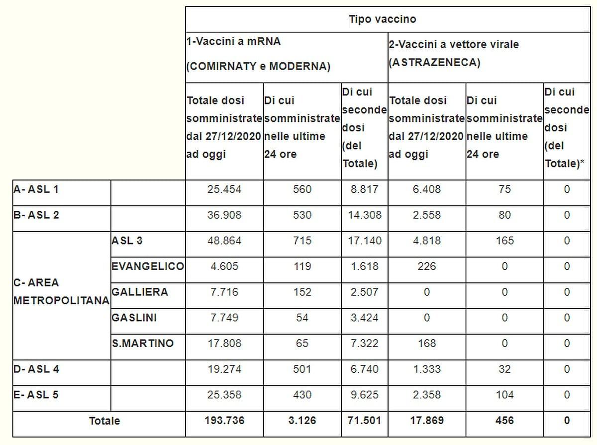 Vaccinazioni in Liguria 2021-03-20