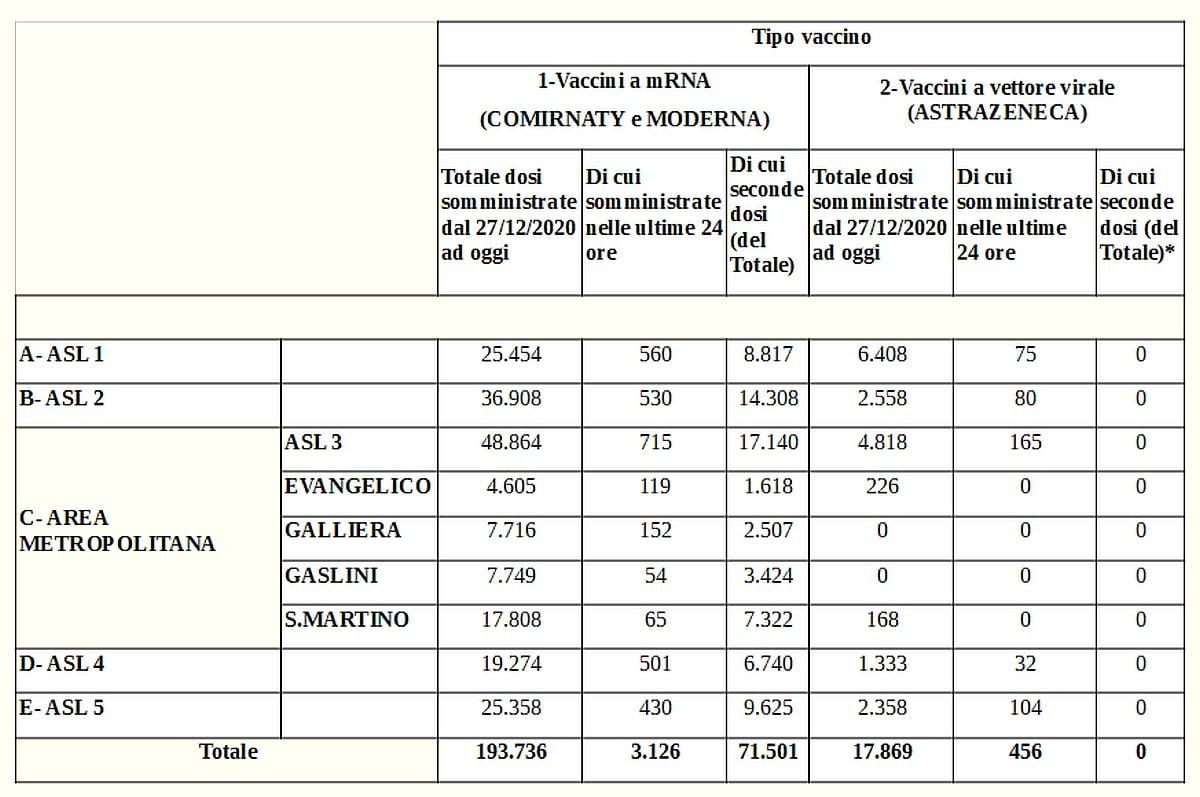Vaccinazioni in Liguria 2021-03-21 - covid