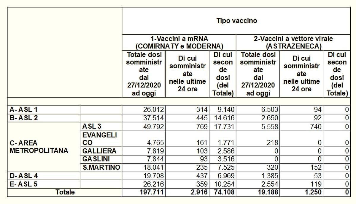 Vaccinazioni in Liguria 2021-03-22 - covid