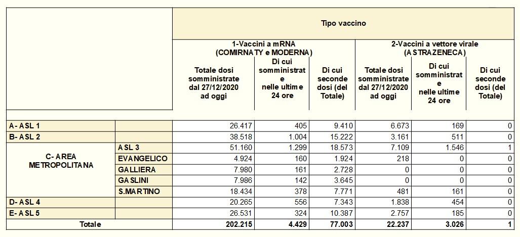 Vaccinazioni in Liguria 2021-03-23 - covid