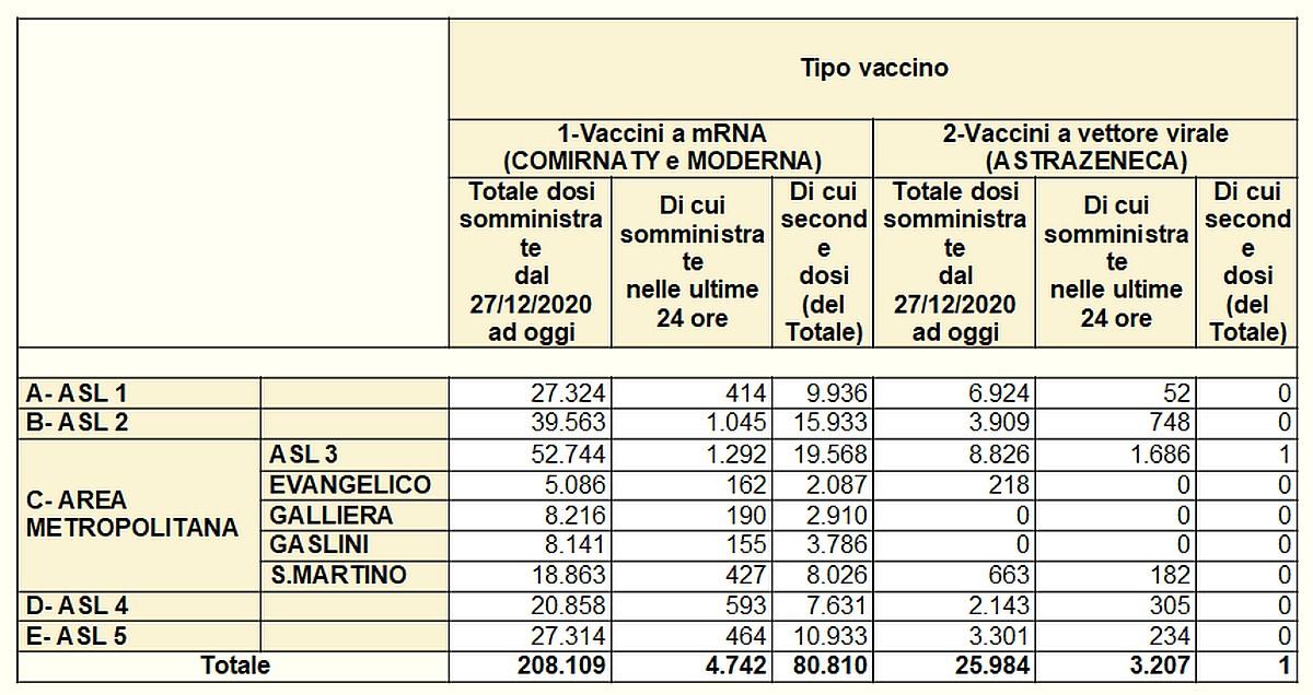 Vaccinazioni in Liguria 2021-03-24 - covid