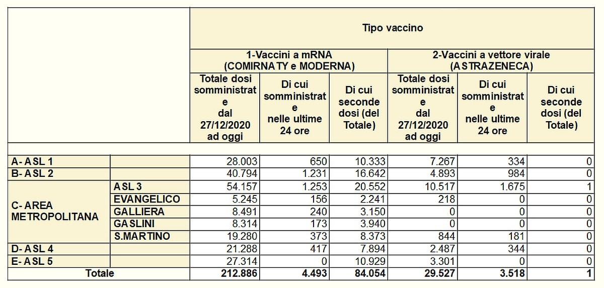Vaccinazioni in Liguria 2021-03-25 - covid