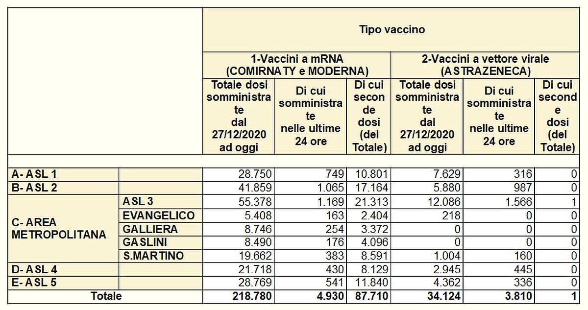 Vaccinazioni in Liguria 2021-03-26 - covid