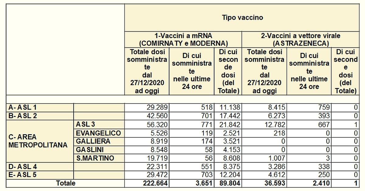 Vaccinazioni in Liguria 2021-03-27 - covid