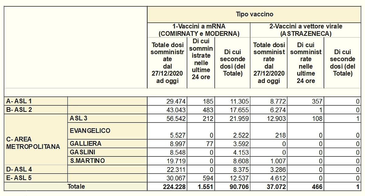 Vaccinazioni in Liguria 2021-03-28 - covid