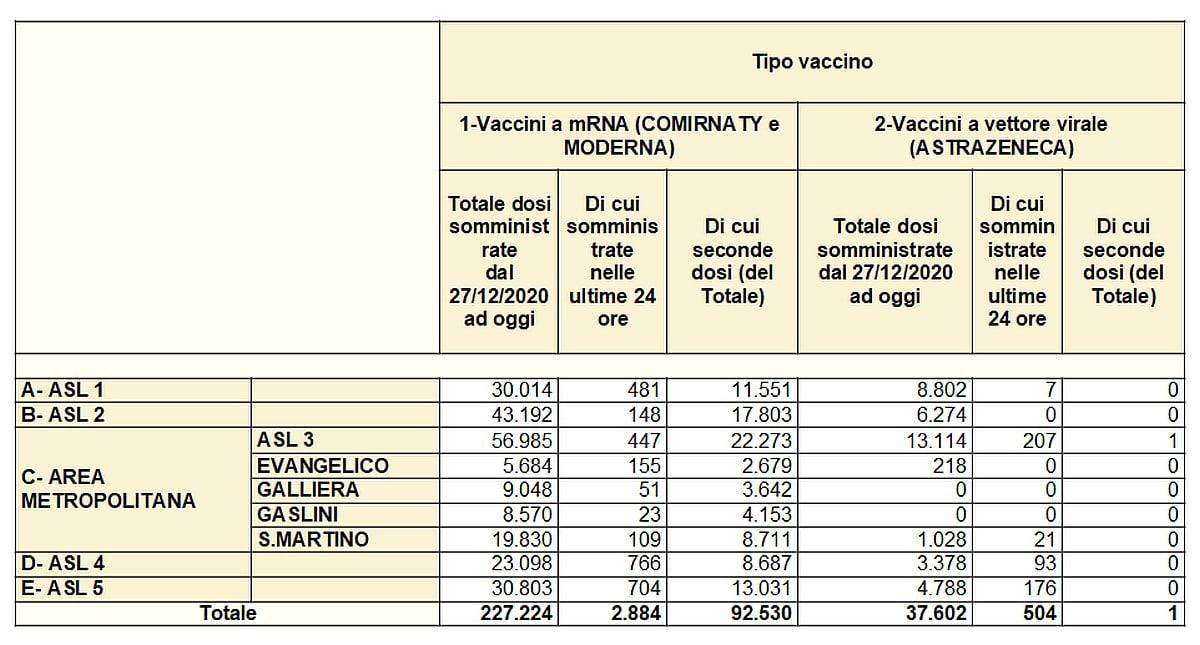 Vaccinazioni in Liguria 2021-03-29 - covid