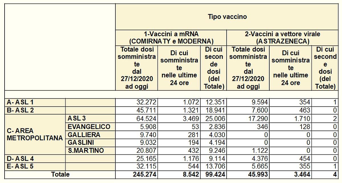 Vaccinazioni in Liguria 2021-03-31 - covid