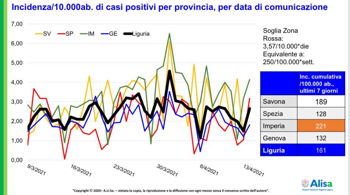1404 incidenza Covid-19 in Liguria
