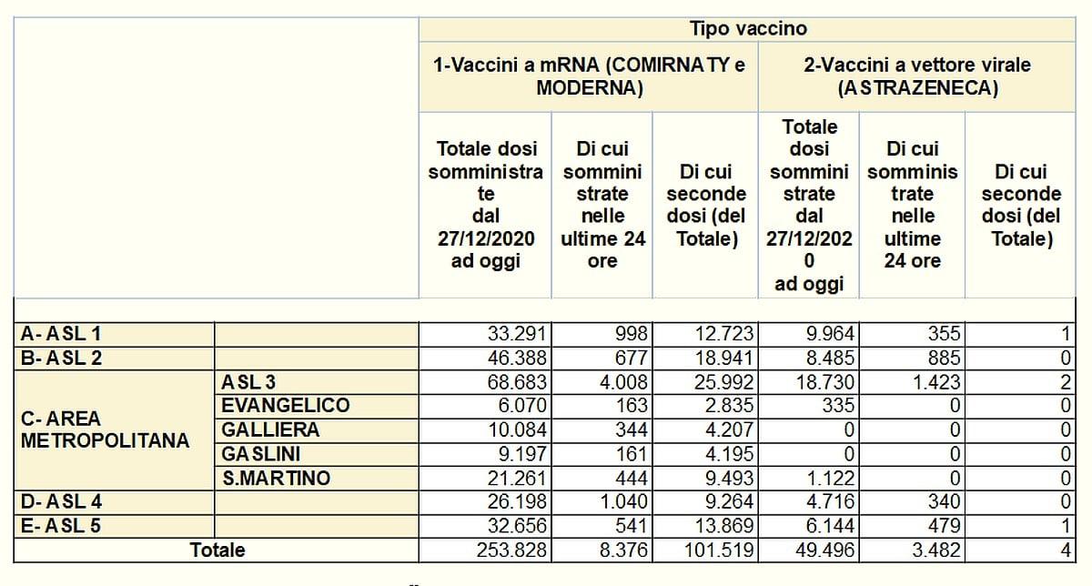 Vaccinazioni in Liguria 2021-04-01 - covid
