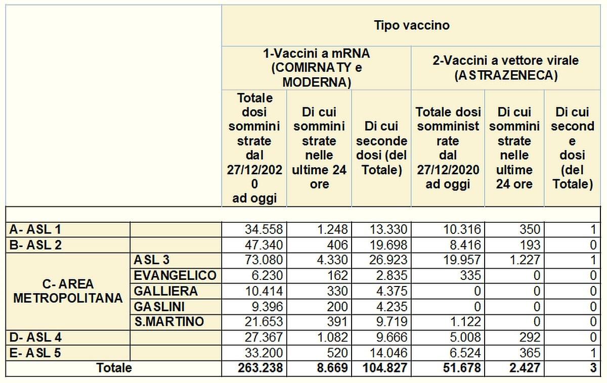 Vaccinazioni in Liguria 2021-04-02 - covid