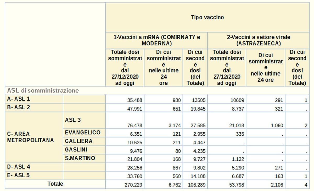 Vaccinazioni in Liguria 2021-04-03 - covid