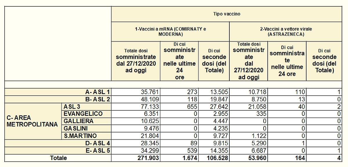 Vaccinazioni in Liguria 2021-04-04 - covid