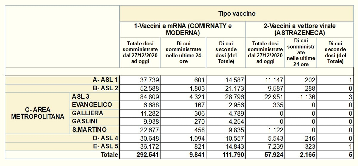 Vaccinazioni in Liguria 2021-04-07 - covid