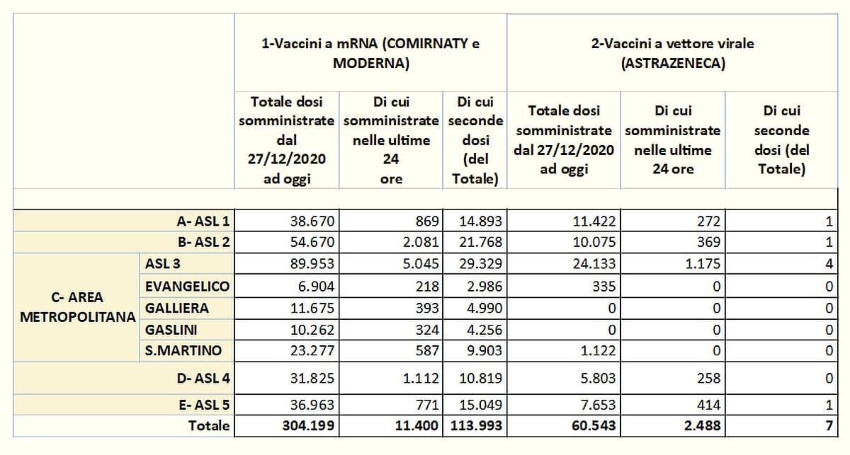Vaccinazioni in Liguria 2021-04-08 - covid