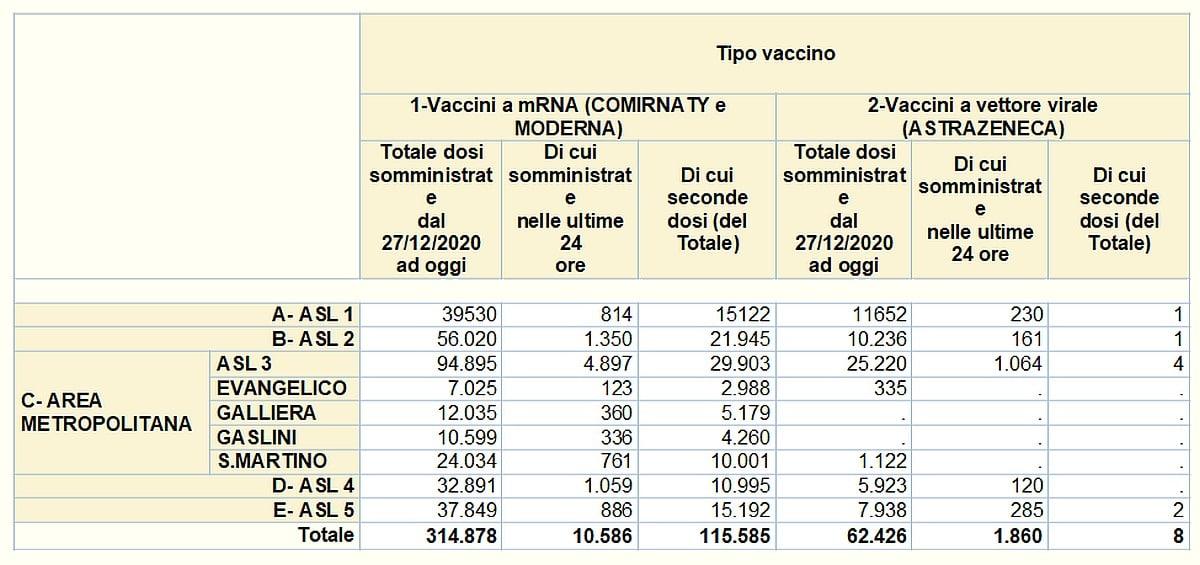 Vaccinazioni in Liguria 2021-04-09 - covid