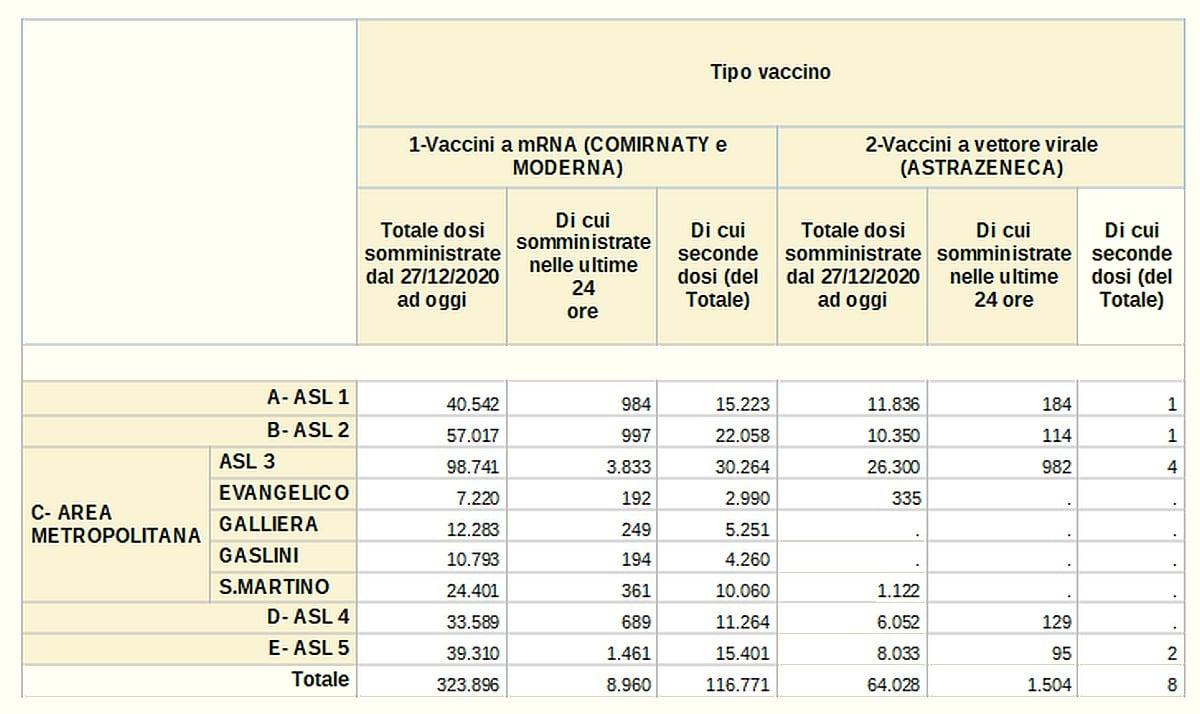 Vaccinazioni in Liguria 2021-04-10 - covid