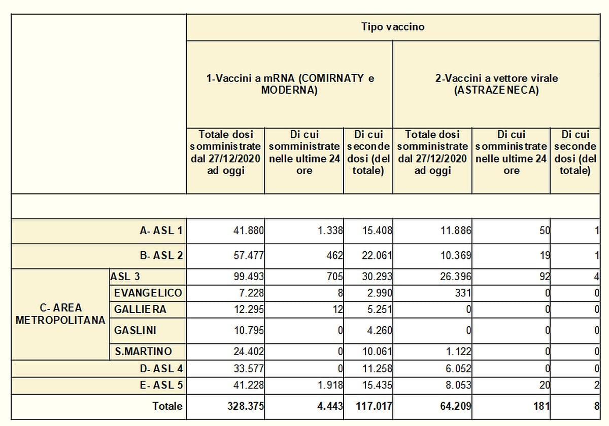 Vaccinazioni in Liguria 2021-04-11 - covid