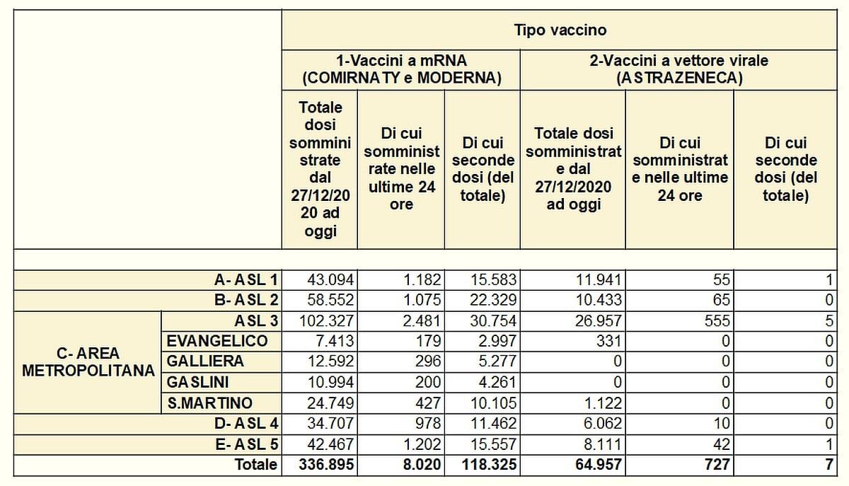 Vaccinazioni in Liguria 2021-04-12 - covid