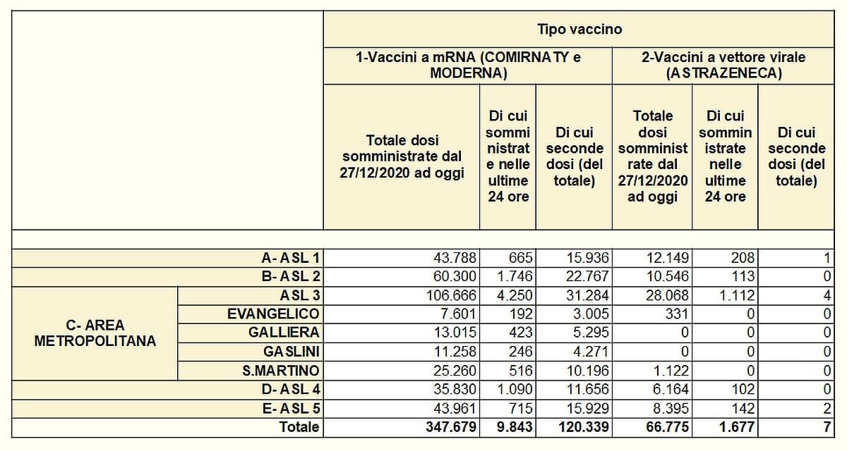 Vaccinazioni in Liguria 2021-04-13 - covid