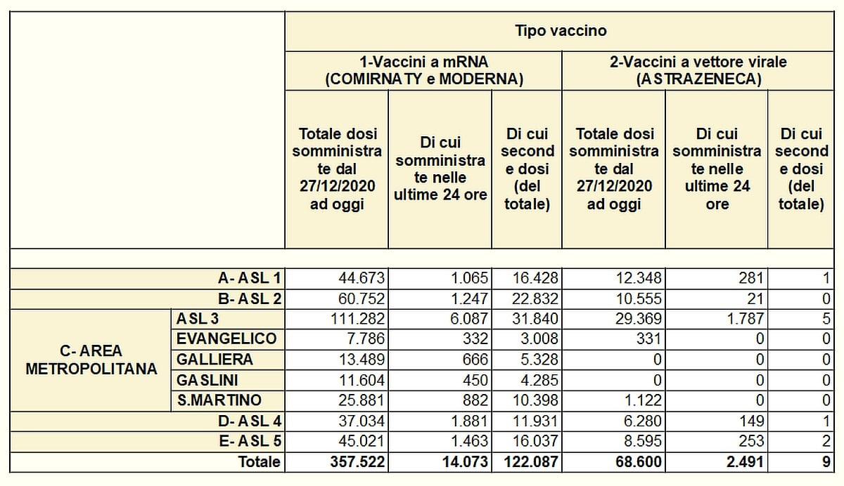 Vaccinazioni in Liguria 2021-04-14 - covid