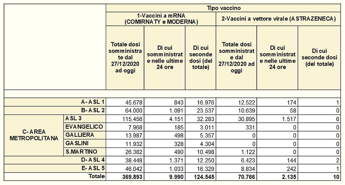 Vaccinazioni in Liguria 2021-04-15 - covid