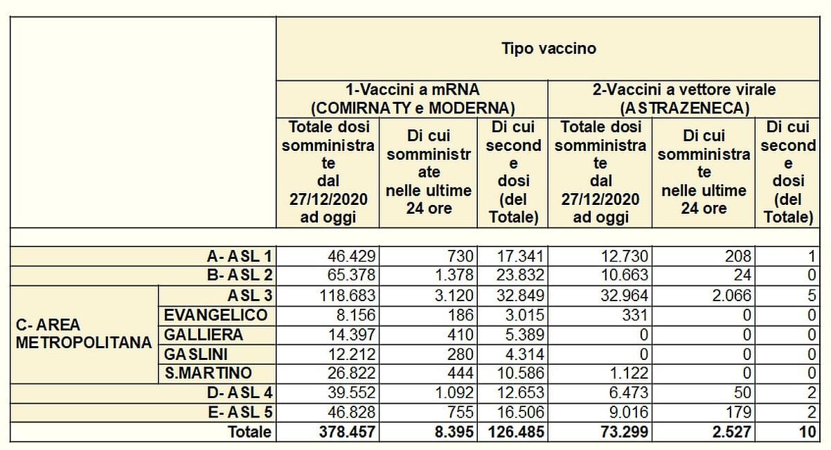 Vaccinazioni in Liguria 2021-04-16 - covid
