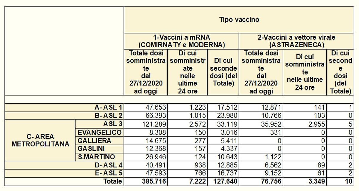 Vaccinazioni in Liguria 2021-04-17 - covid