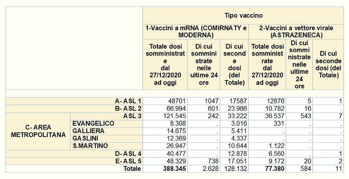 Vaccinazioni in Liguria 2021-04-18 - covid