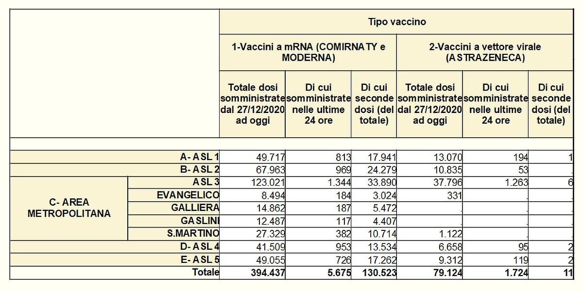 Vaccinazioni in Liguria 2021-04-19 - covid