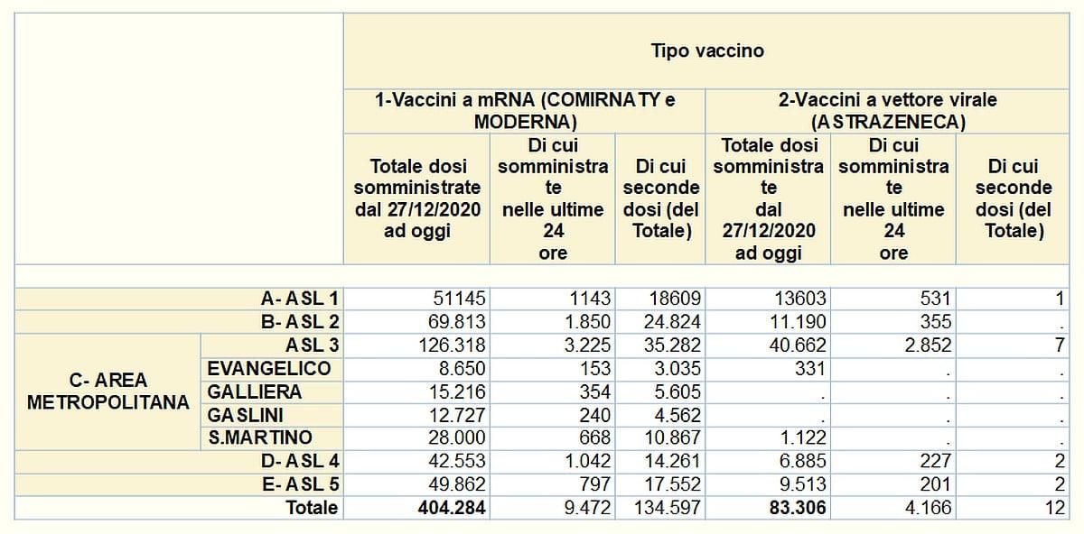 Vaccinazioni in Liguria 2021-04-20- covid