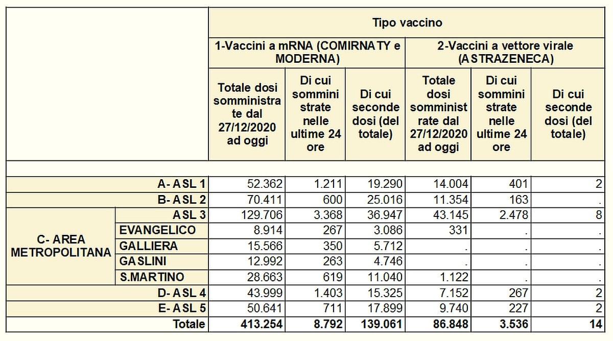 Vaccinazioni in Liguria 2021-04-21- covid