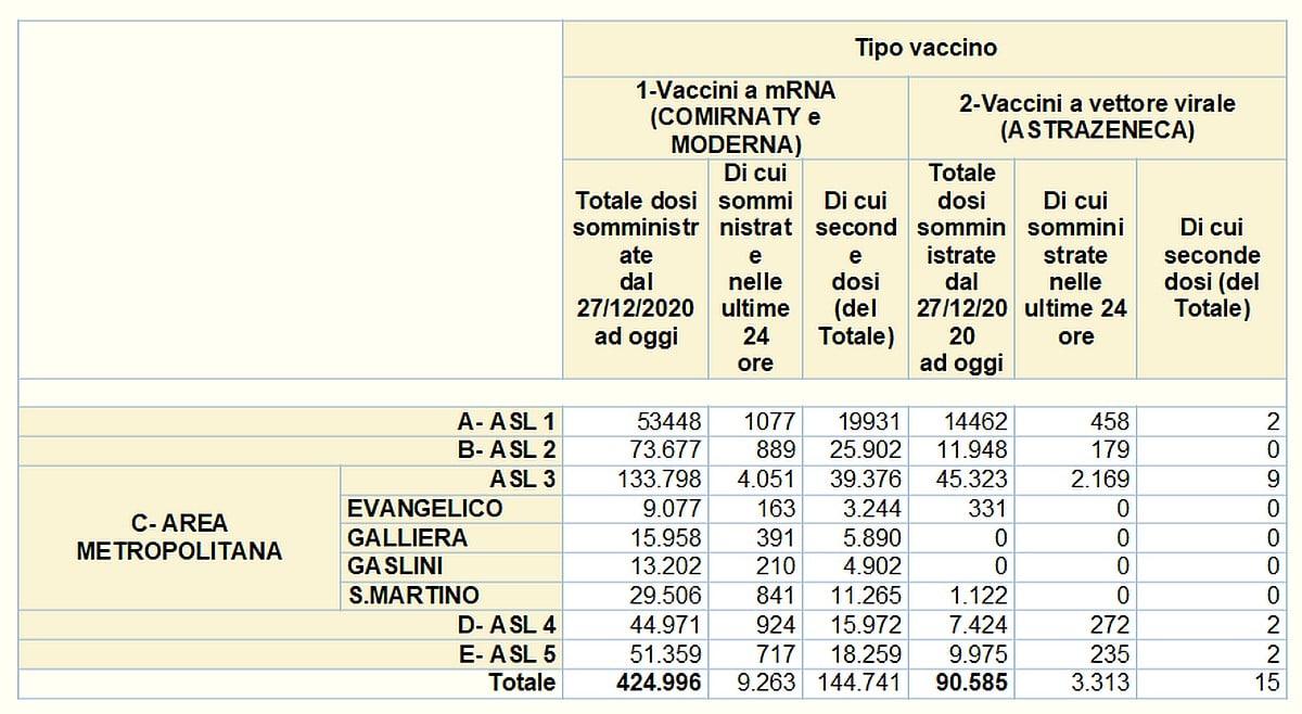 Vaccinazioni in Liguria 2021-04-22- covid