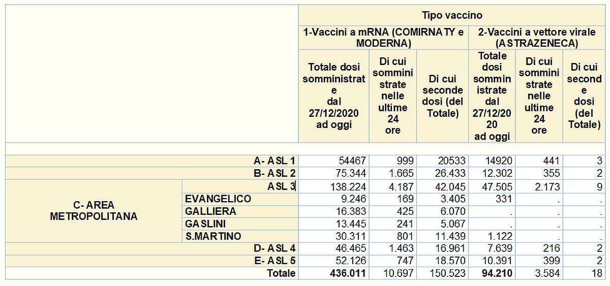 Vaccinazioni in Liguria 2021-04-23- covid