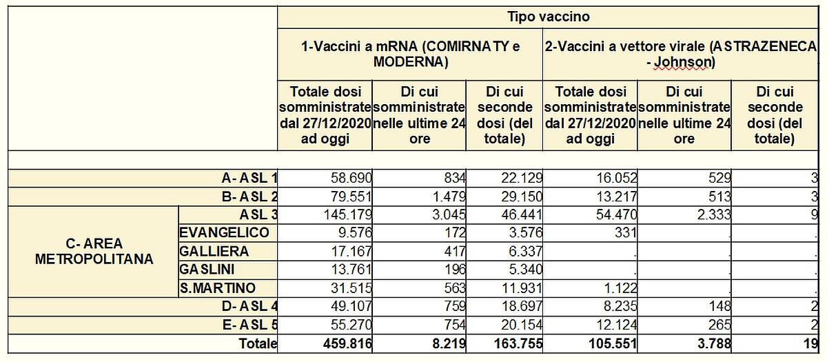 Vaccinazioni in Liguria 2021-04-27- covid