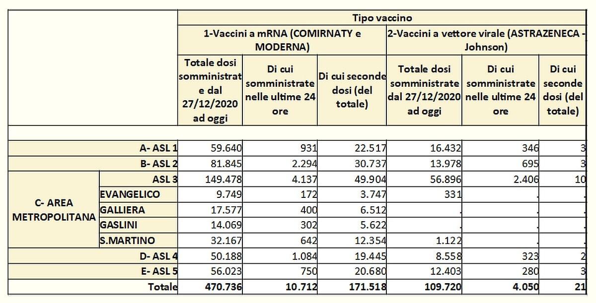 Vaccinazioni in Liguria 2021-04-28- covid