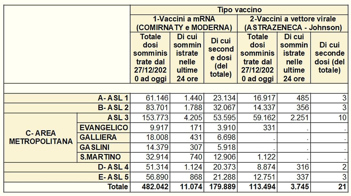 Vaccinazioni in Liguria 2021 04 29 covid