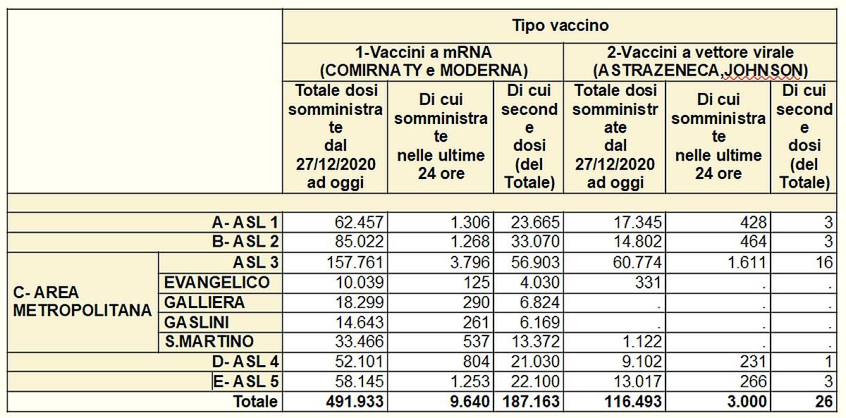 Vaccinazioni in Liguria 2021-04-30- covid