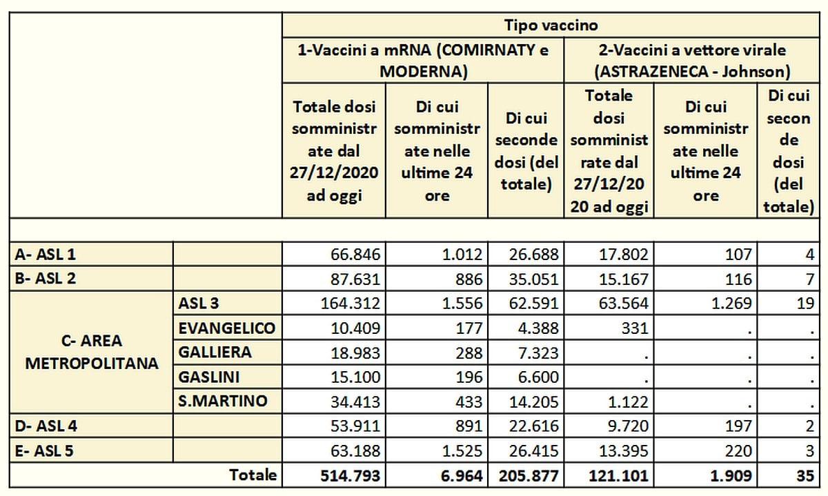 Vaccinazioni in Liguria 2021-05-03- covid