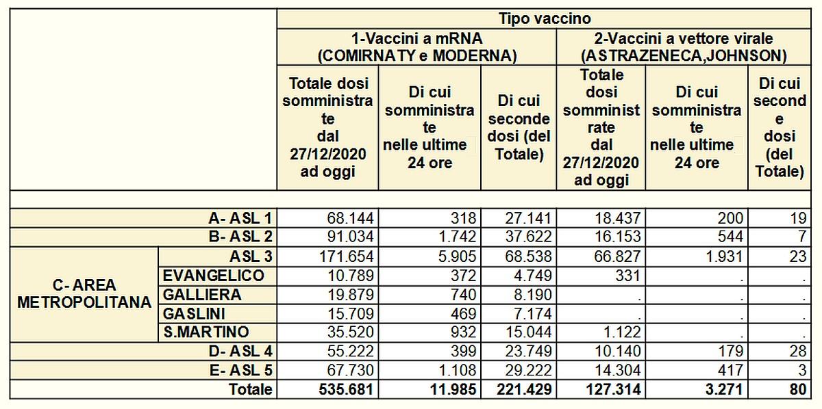 Vaccinazioni in Liguria 2021-05-05- covid
